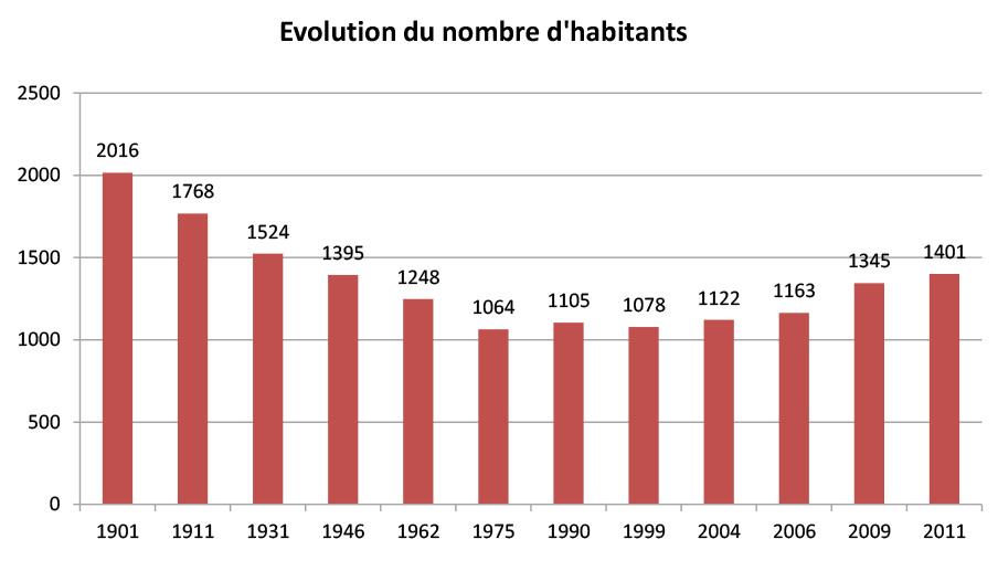 evolution-population-epiniac